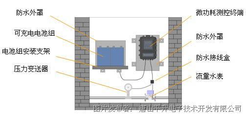 唐山平升 自来水管网监控