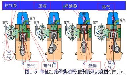 气缸盖上只设有排气阀(1~6个).图片