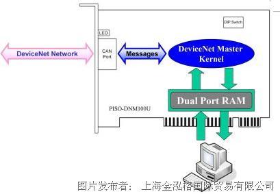 泓格PISO-DNM100U 智能型DeviceNet Master正在LCD面板厂的