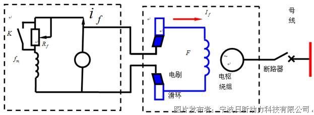 同步发电机的励磁控制系统原理与维修技术介绍