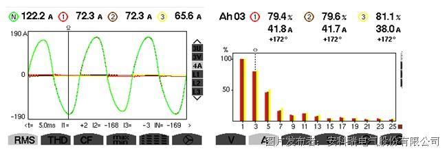 有源滤波器在led显示屏谐波治理中的应用
