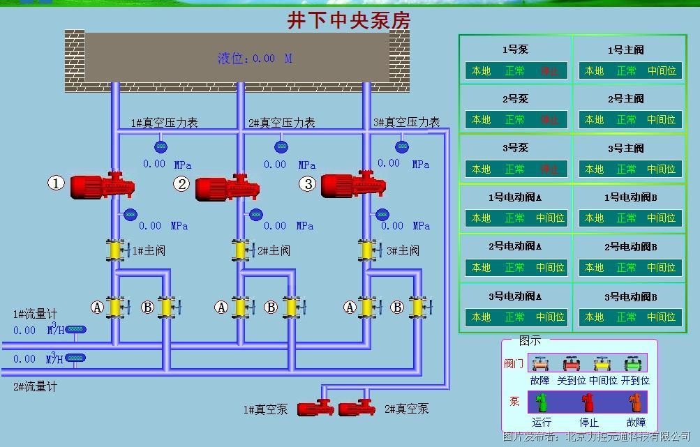 (2)通讯:plc控制器配备以太网通讯模块