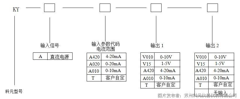 苏州科元推出KY-A-A420-A420无源信号隔离器
