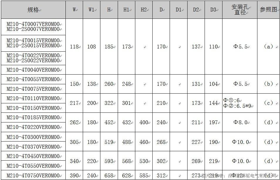 易驱m210系列中频变频器