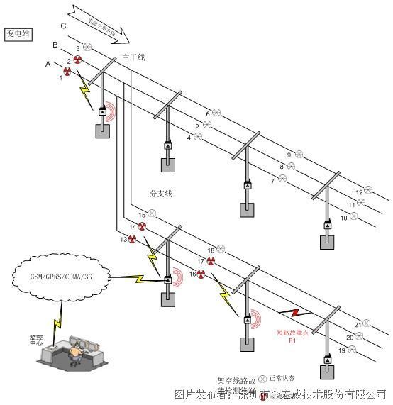 金宏威架空线路故障在线监测系统技术方案