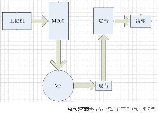 案例应用:易驱变频器m200系列在针织大圆机上的应用
