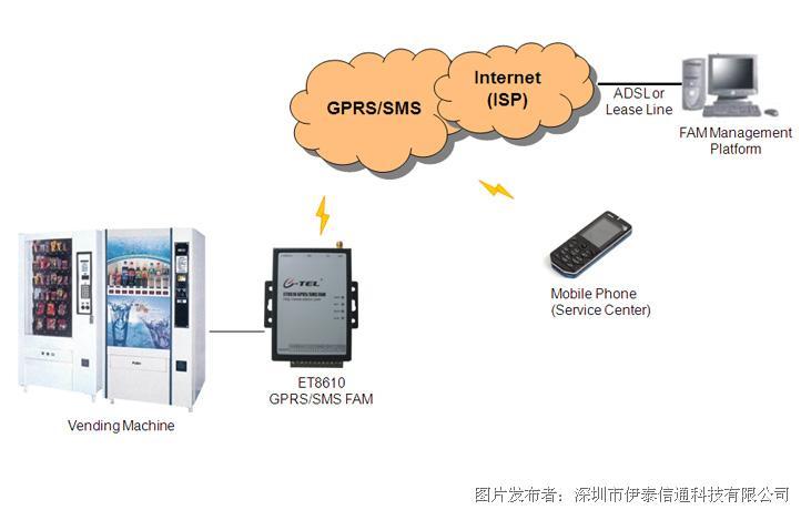□主动售货机缺料监控体系-主动售货机