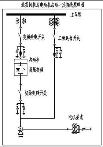 合康高压变频器(6kv~10kv)在矿井主扇风机上的应用