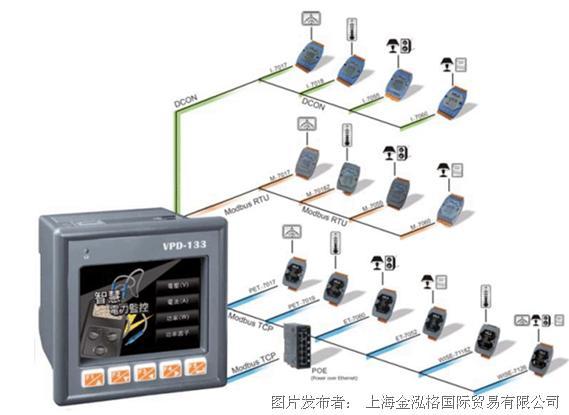 泓格科技发布新产品——VPD-132/VPD-132N/VPD-133/VPD-133N