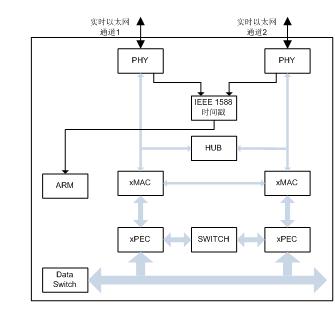 通过这种智能的通讯alu,在netx芯片上可以实现各种不同的通讯协议