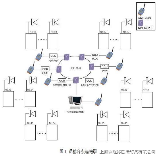 一 系统分布结构