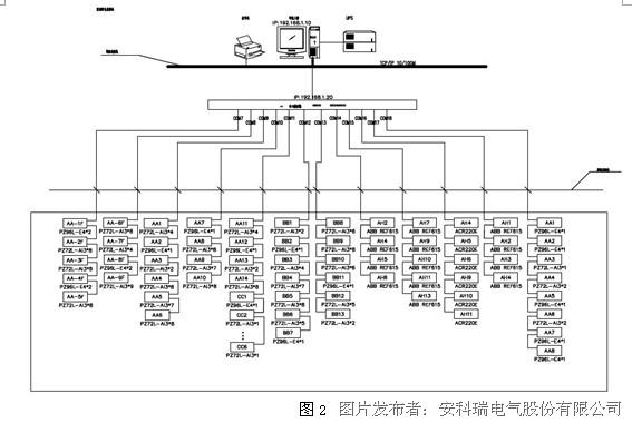 acrel-2000电力监控系统在北京昆仑饭店的应用   为满足配电室统一
