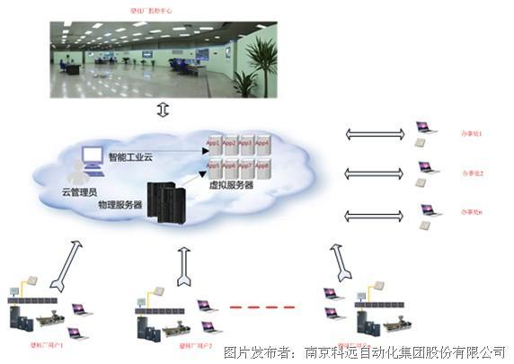 plc在螺杆挤出机控制系统应用优势