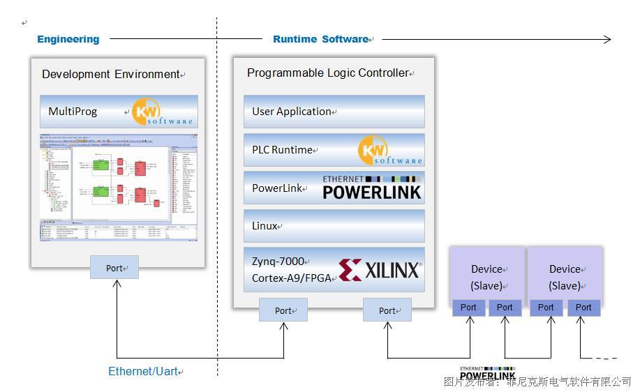 德國科維推出可編程控制器開發平臺 - 基于Zynq-7000