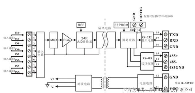 SY AD08 功能简介 SY AD08 信号隔离采集模块,可以用来测量一路电压或电流信号,也可以用来测量两路可以共地且不会互相干扰的电流或电压信号。 1、 模拟信号输入 24位采集精度,产品出厂前所有信号输入范围已全部校准。在使用时,用户也可以很方便的自行编程校准。具体电流或电压输入量程请看产品选型,测量两路信号时两路输入选型必须相同。 2、 通讯协议 通讯接口: 1路标准的RS-485通讯接口和1路标准的RS-232通讯接口。 通讯协议: 支持两种协议,ASCII字符协议和MODBUS RTU通讯协