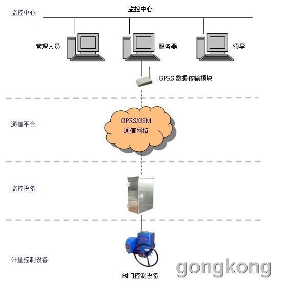 电动阀门远程控制系统设计-供求信息_中国工控网