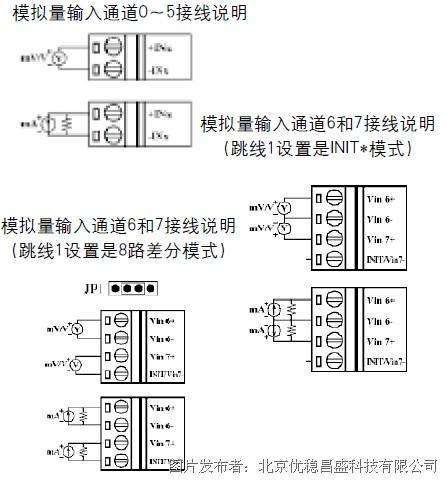 8通道高速模拟量输入模块