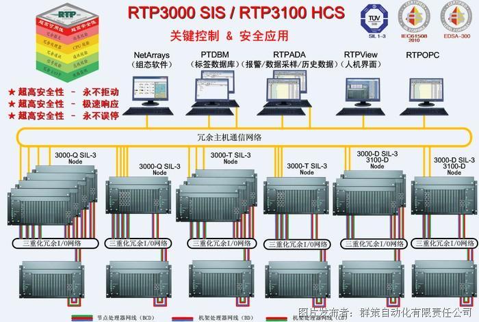 群策自动化引进美国RTP 3000安全应用及关键控制系统