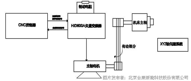 合康变频hid600a系列高性能矢量变频器在数控机床的应用