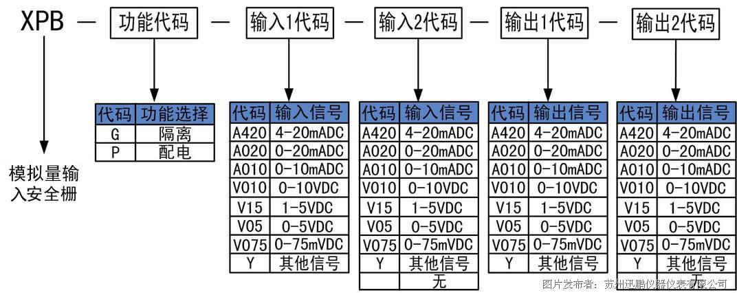 苏州迅鹏推出XPB系列模拟量输入安全栅