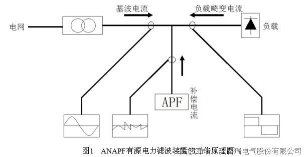 u 控制器模块APFMC-C1003.2.3 功能模块介绍 主要由:DSP(数字信号处理器)、FPGA逻辑器件、AD信号采样电路、DI/DO输入输出控制电路、PWM波形控制电路、RS485通讯电路等组成,主要用来完成电压、电流等信号的采集和处理、指令电流的计算、开关电路的生成、PWM信号的输出、系统对外通讯与系统保护等功能。控制系统是有源滤波器的核心,它决定了有源电力滤波器系统的主要性能和指标。 u 变流器模块APFCOV 其核心是储能电容和IGBT模块。变流器的作用主要是将电网的电压经IGBT功率模块