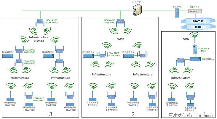 西门子工业无线局域网与长途通信产物正在智能