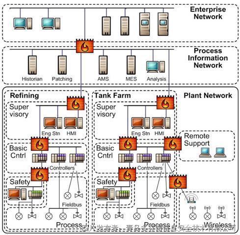 图  :炼油厂分区(虚线)和管道(橙色)的高等级网络视图&nbsp