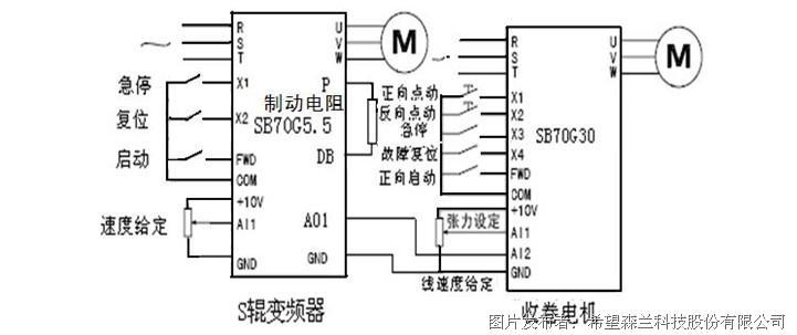 图2 张力控制变频器原理接线图   对S辊变频器设置较简单。频率给定,设为电位器给定,外控启动。当出现紧急停机时,设置了与收卷电机联动的急停按钮。收卷电机,在刚启动时,需要点动功能,因此,增设了点动功能。在点动时,转矩限幅,是由变频器内部,通过模拟开关进行切换,使点动时转矩限幅为100%。   本方案已对该厂的四台氮气光亮退火炉的收卷进行改造,并成功应用。改造后由于具有恒张力收卷,所以加工精度高,产品质量大幅度提高。其安全可靠、性能稳定、提高了生产效率。系统未加张力传感器、速度编码器,实现了S辊与收卷电