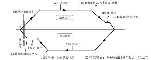 森兰变频器在钢铁行业的应用图片