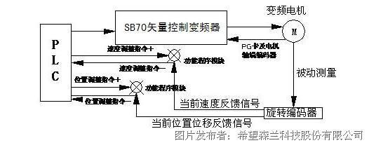 森兰变频器在机械行业的应用图片