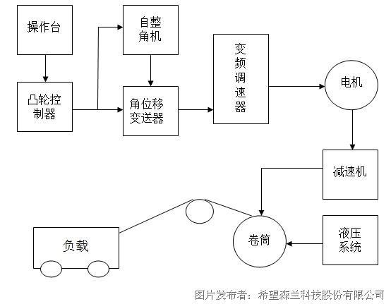 森兰变频器在有色金属行业的应用;; 三相四线电度表接线图森兰变频器图片