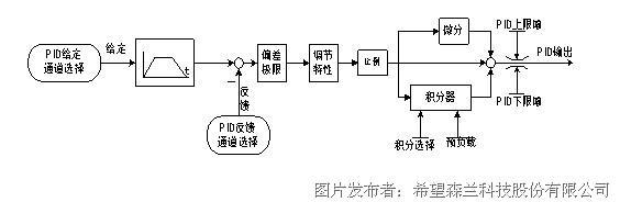 森兰变频器在制浆造纸行业的应用图片