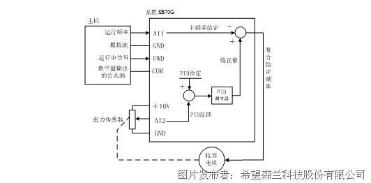 2、张力间接计算检测闭环方式   由代表生产纸线速度的主机(四缸或压光机变频器)运行频率和卷绕纸张的实时卷径计算出相应的从机(卷取机)主给定频率,以此作为前馈;同时用PID调节器控制纸张的张力PID输出,对给定频率进行不断修正,将修正后的频率作为卷取电机的给定频率。这种前馈和反馈共用的复合控制方法控制精度很高,很多张力控制专用的变频器都使用了这种方法。而SB70G可以通过可编程模块来编程实现这种控制,使用方便,方法灵活。系统控制框图如下: