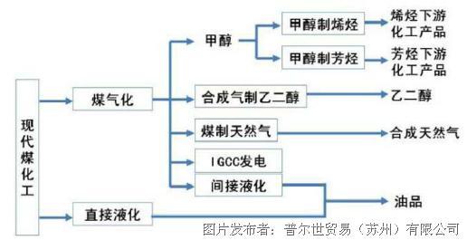 图1 煤化工产业链[1]-透平涡轮机控制系统供电方案