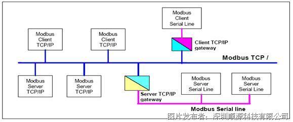 總線、以太網16路輸入隔離型數據采集器