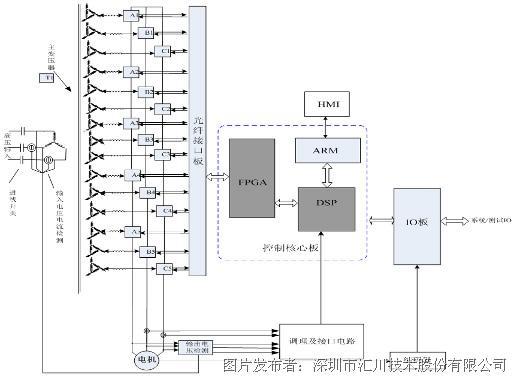 汇川技术hd92四象限高压变频器在矿井提升机的应用