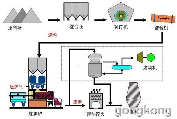 为满足生产工艺的要求和节能