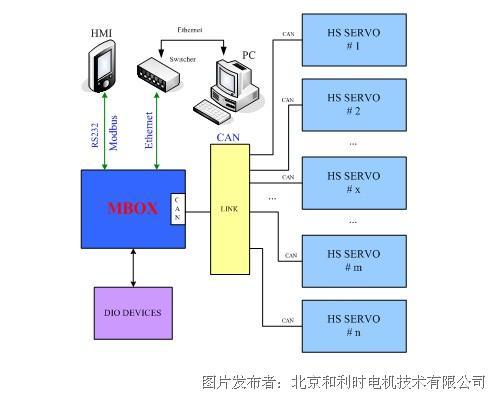 wifi无线方式路由,电力网络路由器)连接到每个座椅的mbox通讯控制器