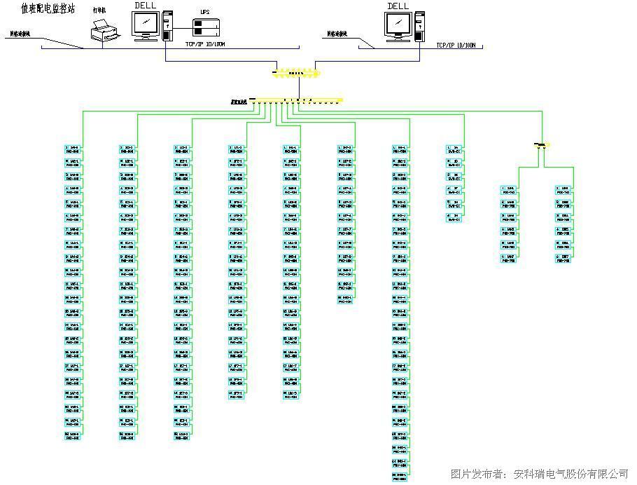 2网络结构拓扑图 本监控系统采用分层分布式结构,即站控层,通讯层与间