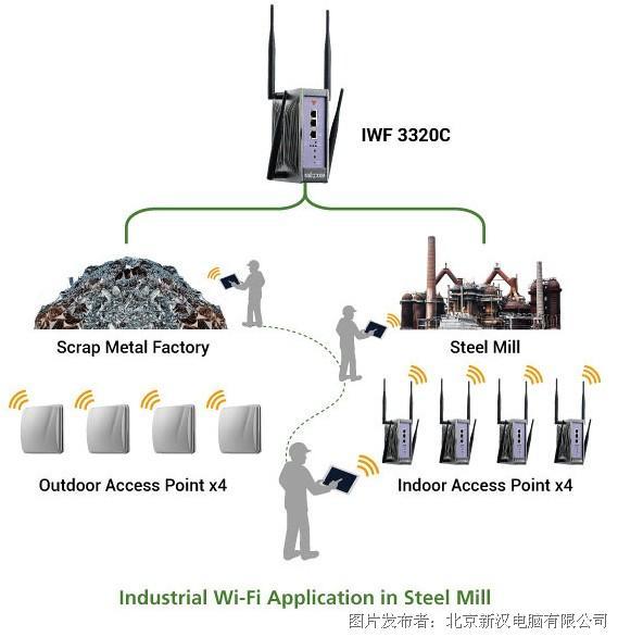 新汉推出IWF 3320C 集WLAN控制器和AP功能于一身