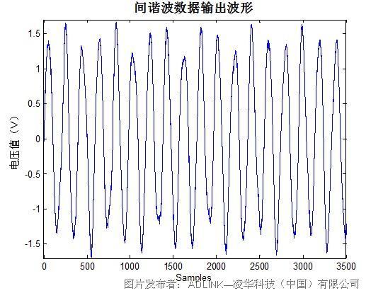 凌华科技pci-9846高速数字化仪在谐波检测中的应用