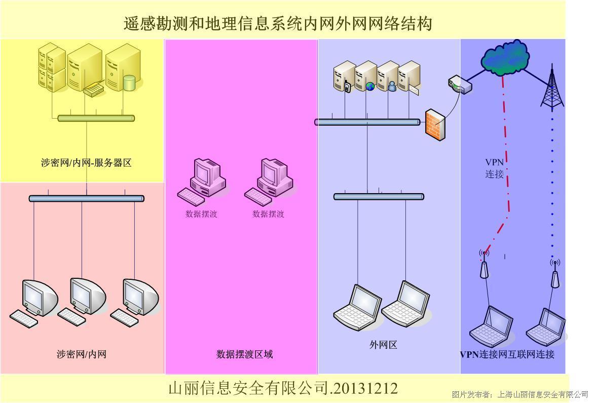 图表 1内网外网网络结构图