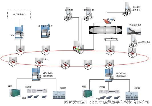 下图2是光伏监控系统首页界面.