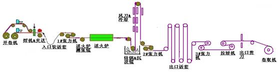 加热炉自动上料控制电路如图