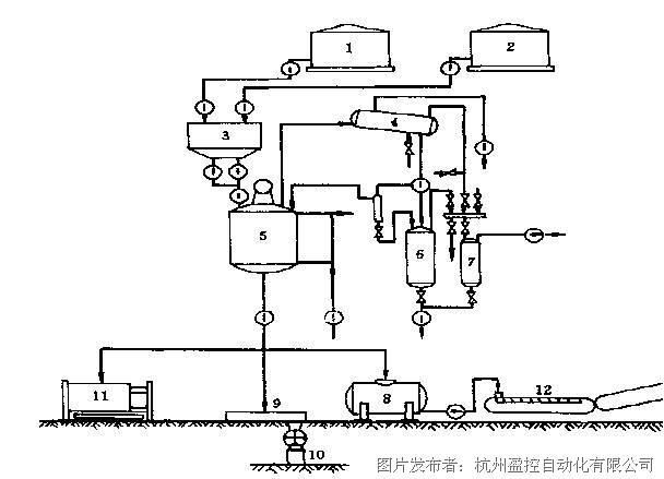 杭州盈控ht 600控制系统在酚醛树脂生产中的应用