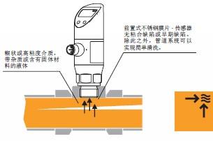 齐全安装式压力传感器bsp图片