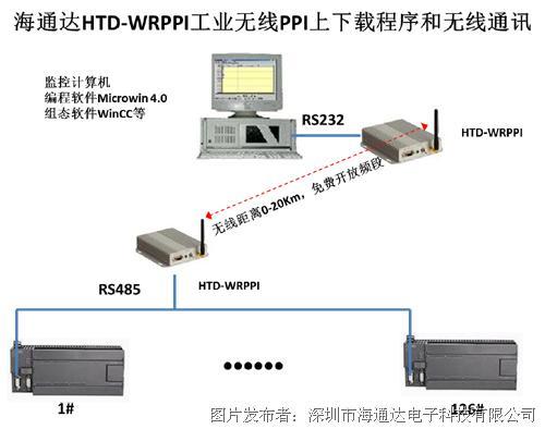 海通達推出HTD-WRPPI工業無線西門子200系列PLC無線PPI
