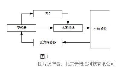 它设计的时钟功能以及pi调节功能可实现单泵模式,一拖二固定模式,一拖