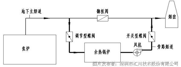 汇川技术hd90高压变频器在余热回收中的应用