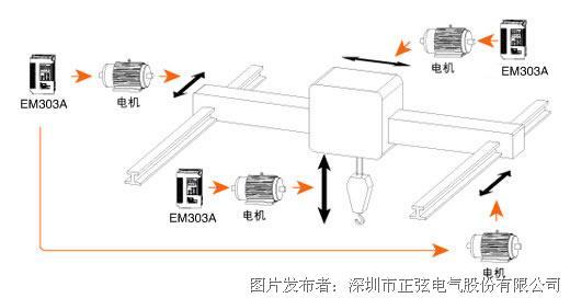 系统配置 EM303A开环矢量控制变频器一台,控制前后运动的两台相同规格电机,变频器容量是两台电机容量之和,内置制动单元,根据电机功率选配制动电阻。 EM303A开环矢量控制变频器一台,控制左右运动的电机,变频器容量和电机容量相同,内置制动单元,根据电机功率选配制动电阻。 EN303A开环矢量控制变频器一台,控制上下运动的一个电机,变频器容量比电机容量提高两个规格,内置制动单元,根据电机功率选配制动电阻。